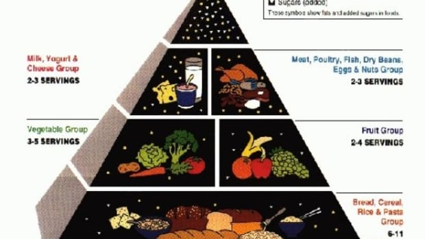 foodpyramid-usda-usda
