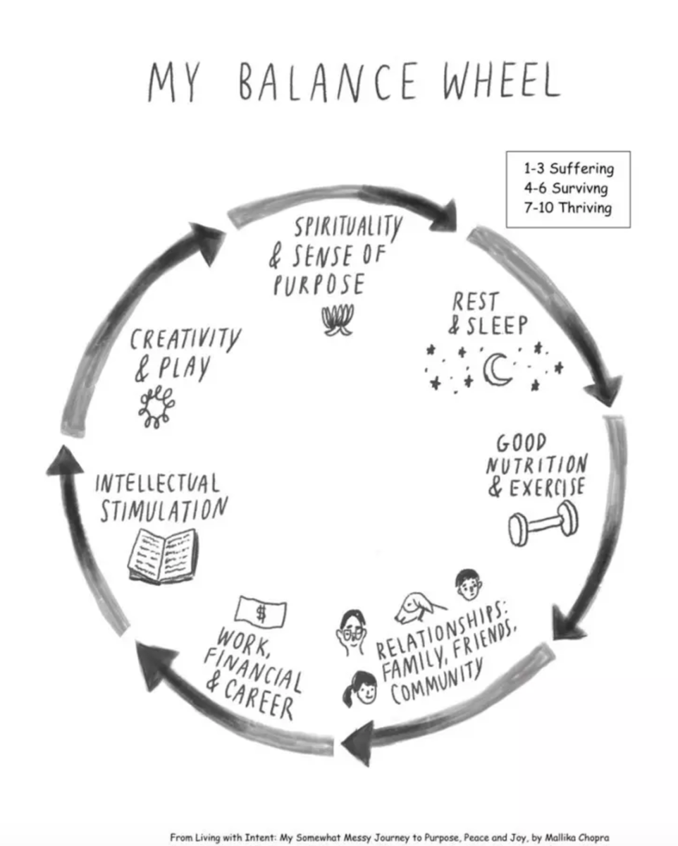 Mallika Chopra Living With Intent Balance Wheel