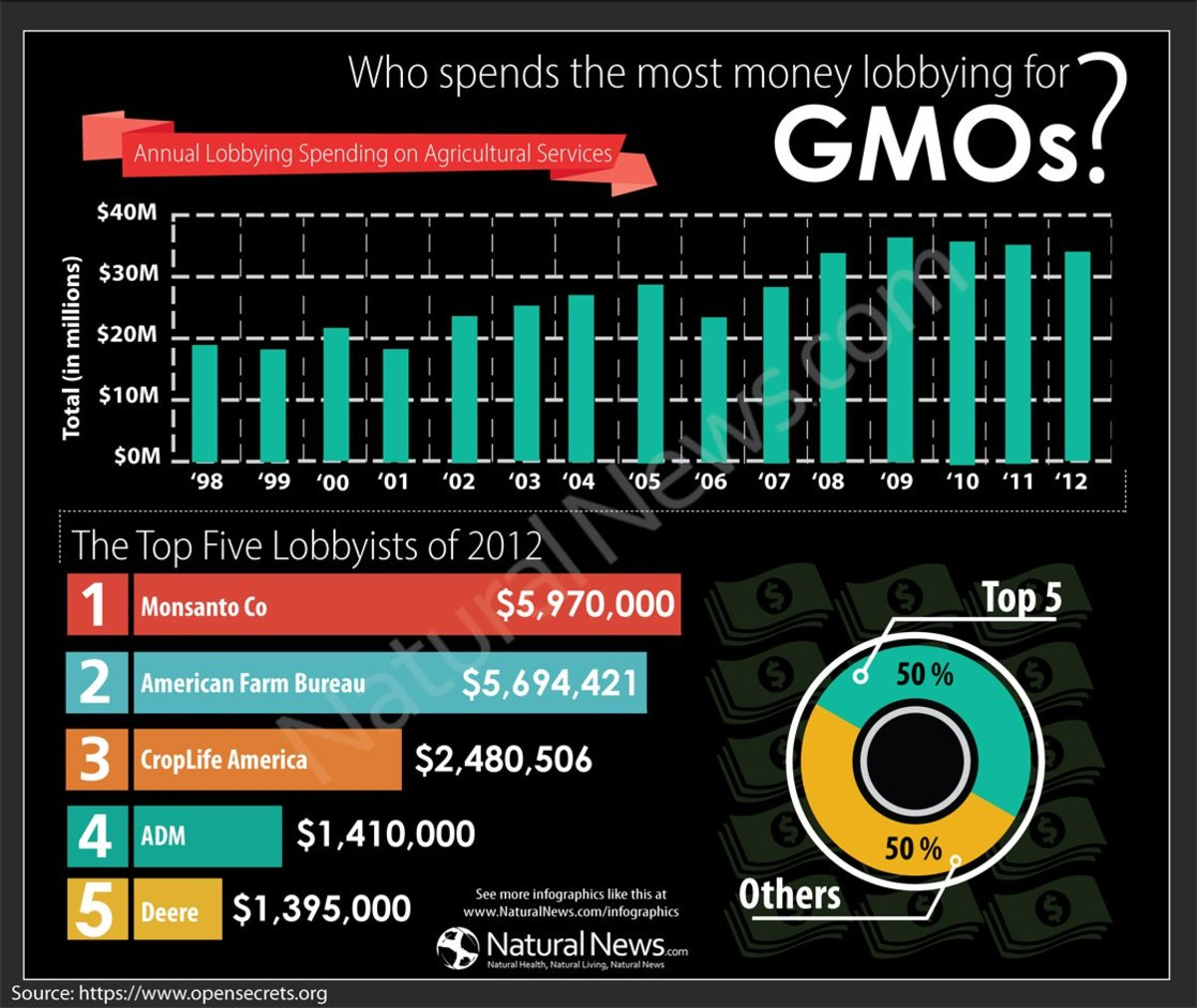 Infographic-Who-Spends-the-Most-Money-Lobbying-GMOs-2012-1120