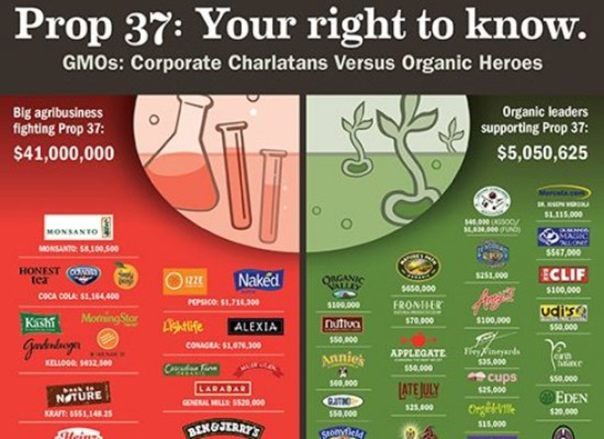 Major Natural Food Brands Donate to California's Prop 37 in Final