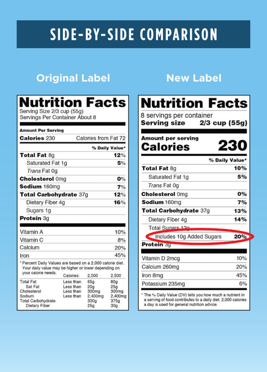 Healthy Food And Nutrition Facts