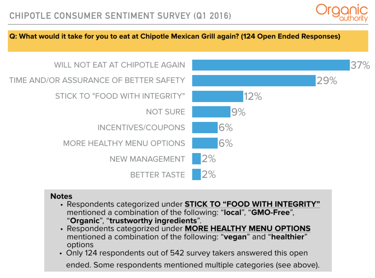 Consumers nervous about Chipotle Food Safety
