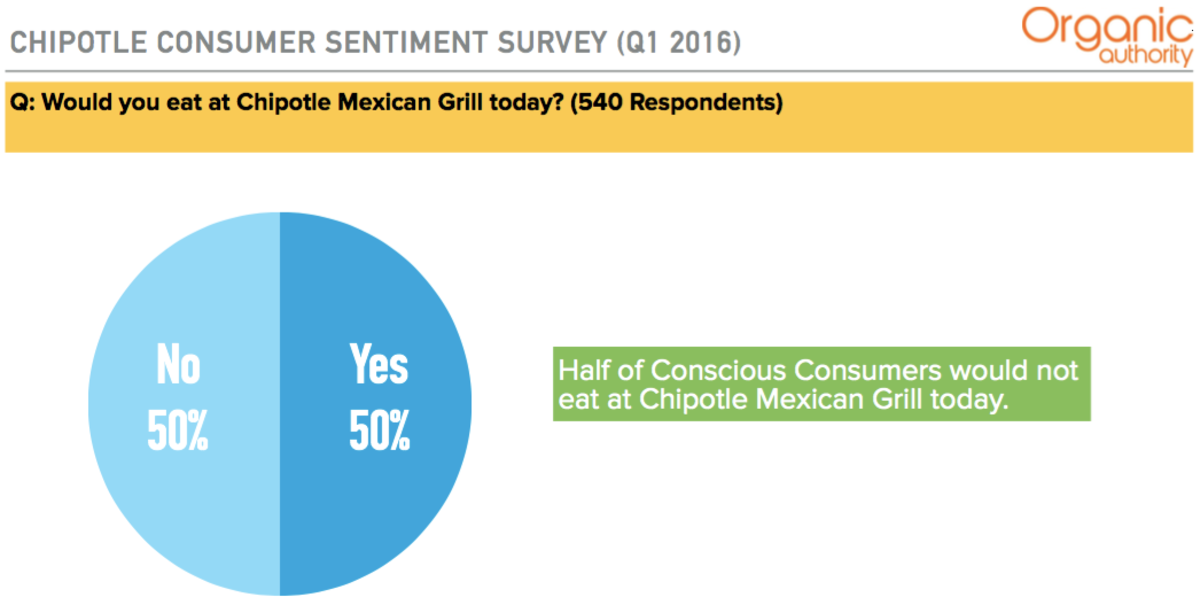 Chipotle Consumer Survey - Organic Authority