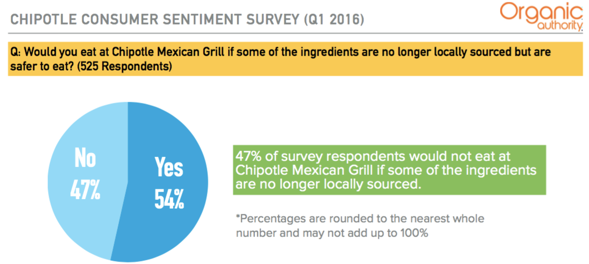 Chipolte Consumer Sentiment Survey - Organic Authority
