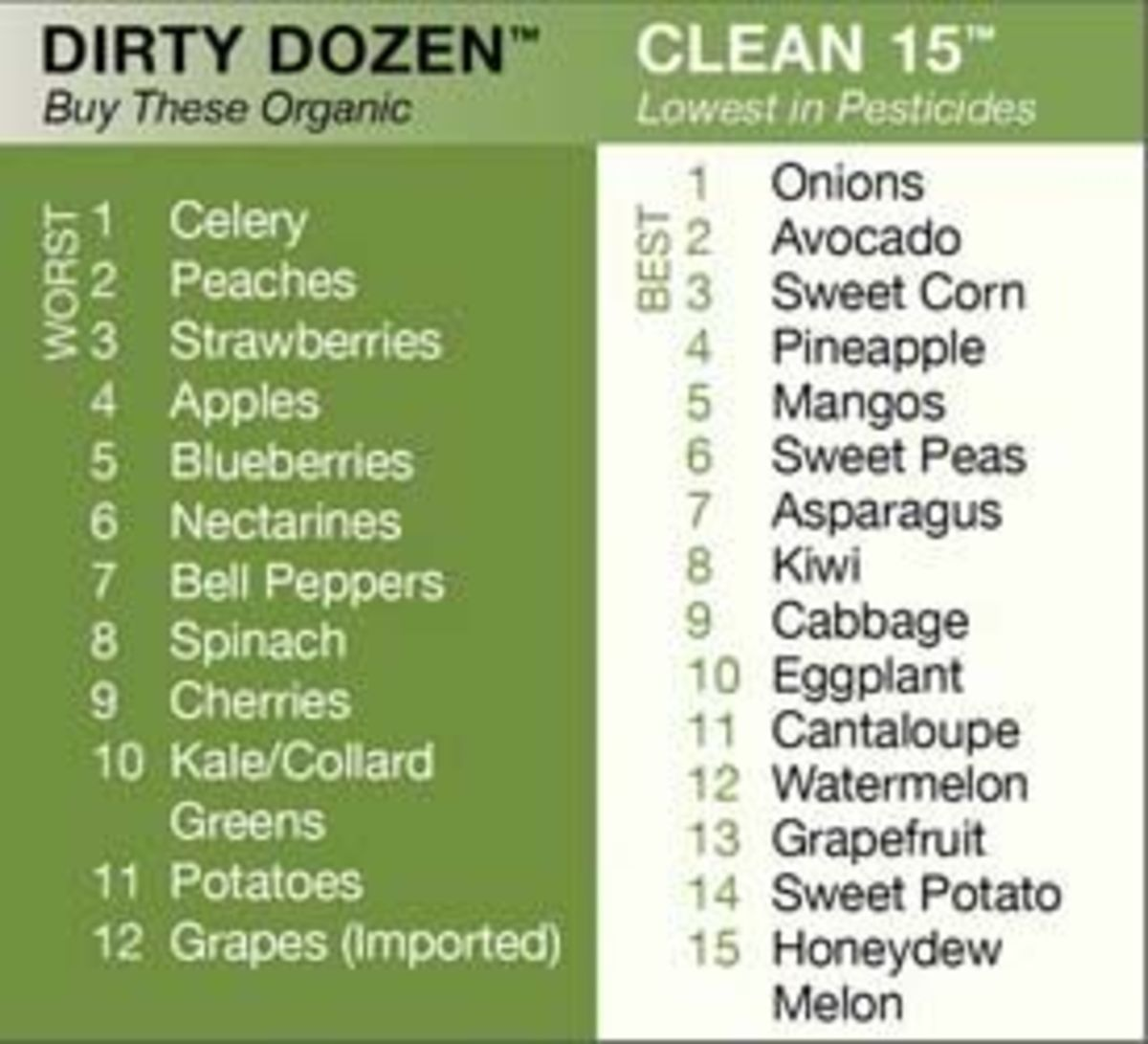 environmental working group's dirty dozen