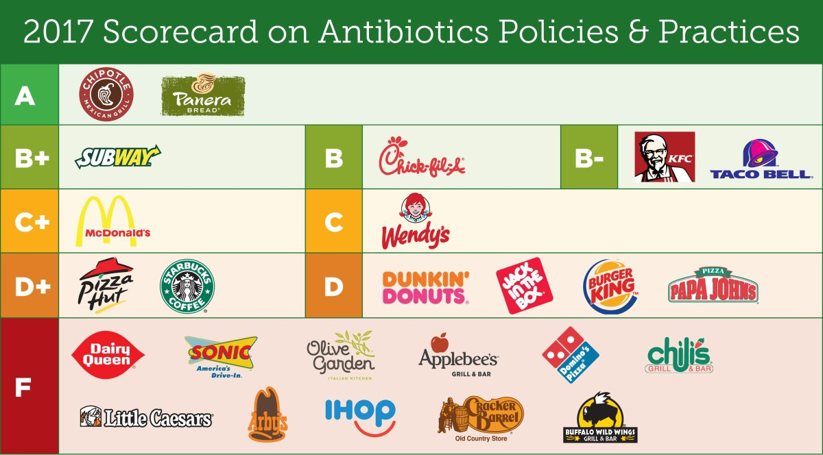 Chain Reaction Scorecard via Center for Food Safety