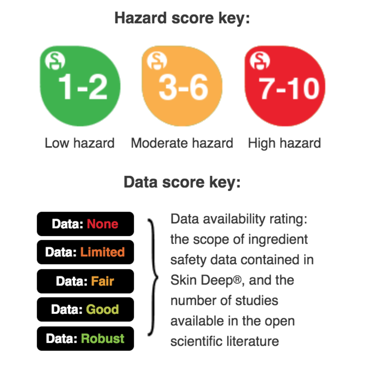 Environmental Working Group SkinDeep Cosmetics Database