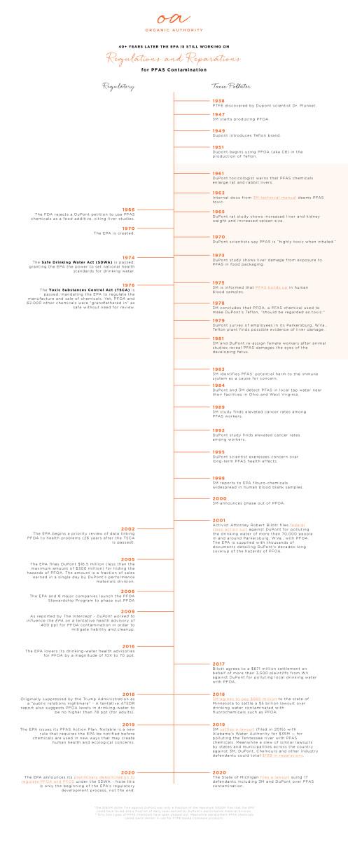 PFAS and PFOA timeline
