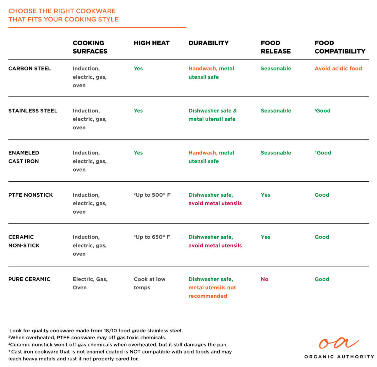 Chart that compares safe non toxic cookware properties.